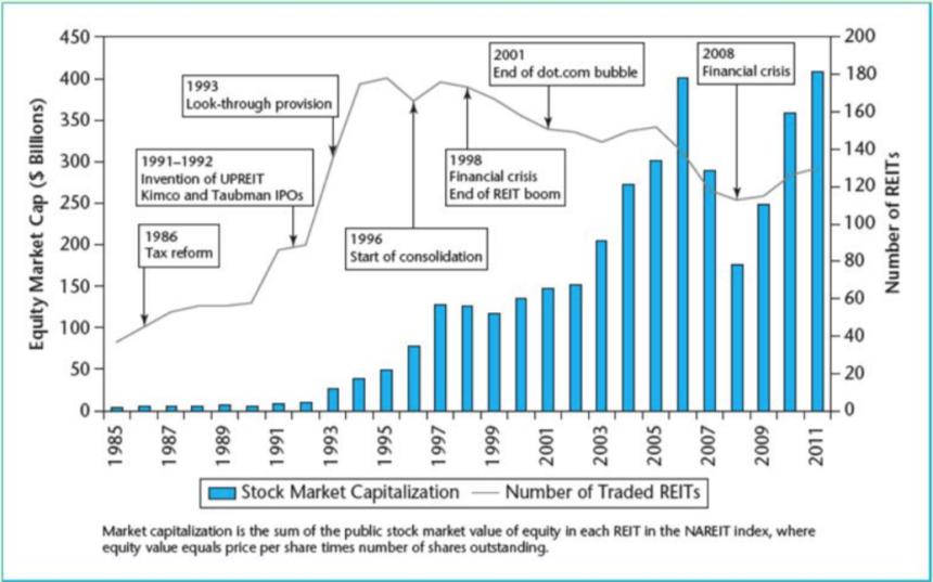 reit-sfr-market-capitalization